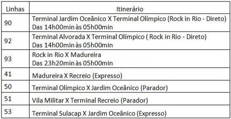 linhas BRT Cidade do Rock